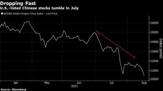 Soros Joined by D1, Soroban in Timely Exit of Chinese Stakes