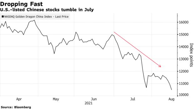 U.S.-listed Chinese stocks tumble in July
