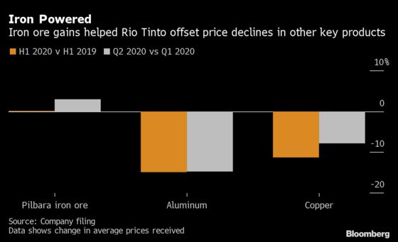 Rio Tinto Raises Dividend on Strength in Iron Ore