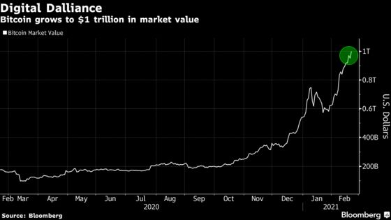 Bitcoin Hits $1 Trillion Value as Crypto Leads Other Assets
