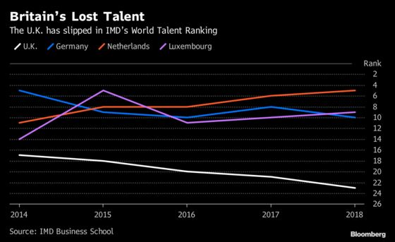 In Bad Post-Brexit Omen, Britain Slides in Global Talent Ranking