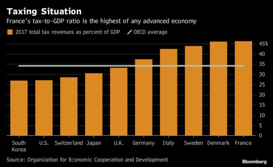 France's Tax Burden Now the Highest of Any OECD Country