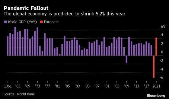 World Bank Sees EM Economies Shrinking for First Time Since 1960
