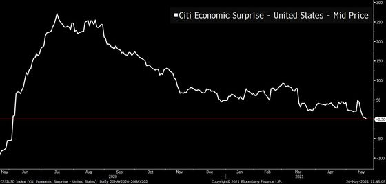 The Citi U.S. Economic Surprise Index Just Went Negative for the First Time Since Last June