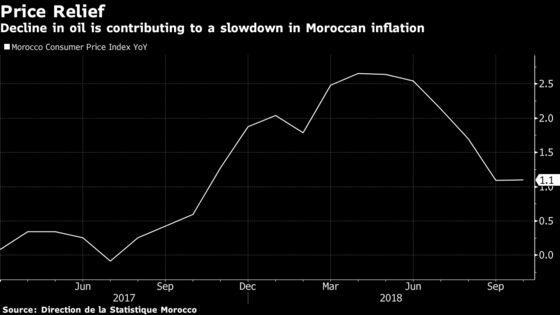 Morocco Holds Key Rate Despite Signs of Economic Slowdown