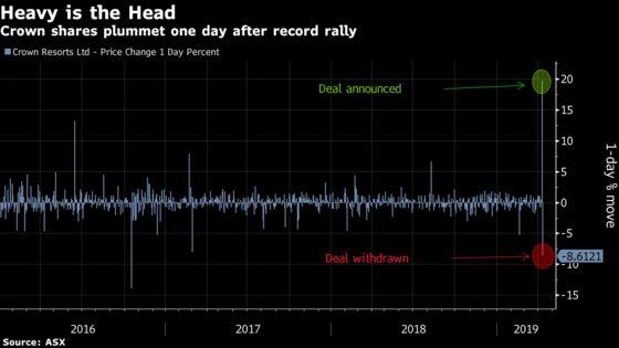 Crown Shares Slump After Wynn Ends $7 Billion Takeover Talks