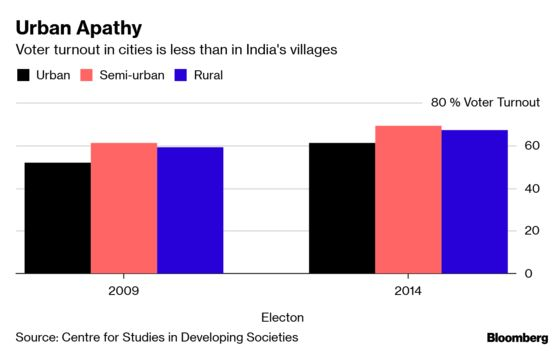 Indian Cities Ignored as Politicians Woo Village Dwellers