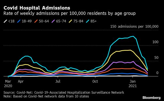 Covid Hospital Admissions Drop 72%, Led by Oldest U.S. Patients