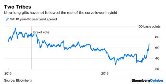 Jeremy Corbyn Provokes a Strike in the Bond Markets