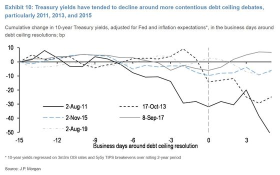 Debt-Ceiling Angst Risks Ginning Up Treasuries' Haven Appeal