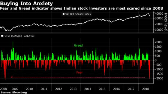 India's Top Hedge Fund Is Buying Shares Again
