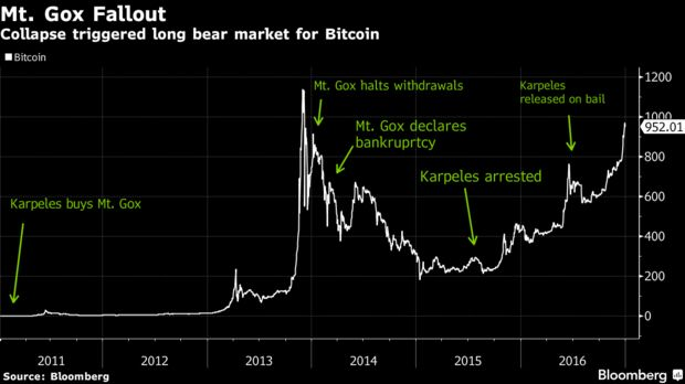 Collapse triggered long bear market for Bitcoin