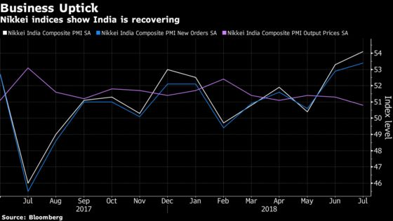 India's Growth Indicators Show Animal Spirits Very Much Alive