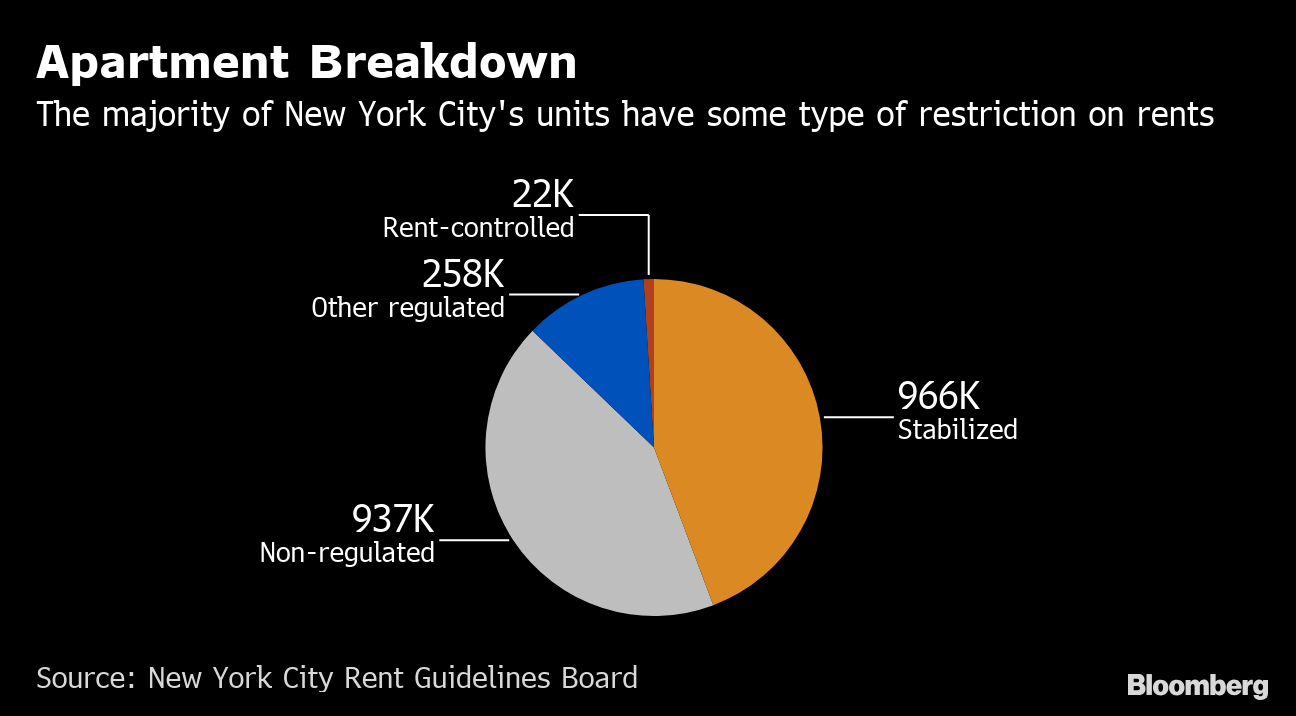 NYC Tenants Win in New Rent Regulation Law, Landlords Lose - Bloomberg