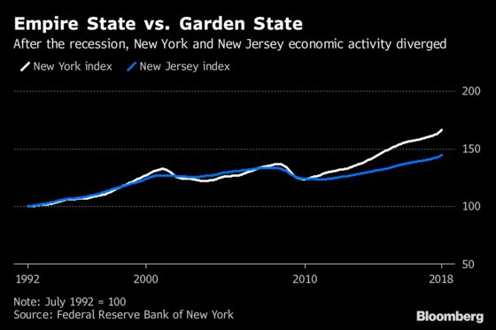 New Jersey's Economy Gains, Still Lags New York: NY Fed Data