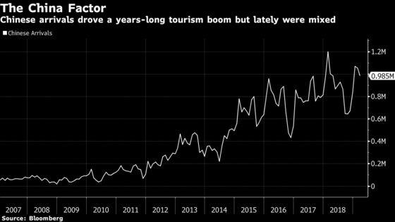 Thailand's Tourist Arrivals Suffer a Rare Drop
