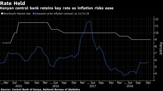 Kenya Holds Rate at 3 1/2-Year Low as Inflation Set to Ease