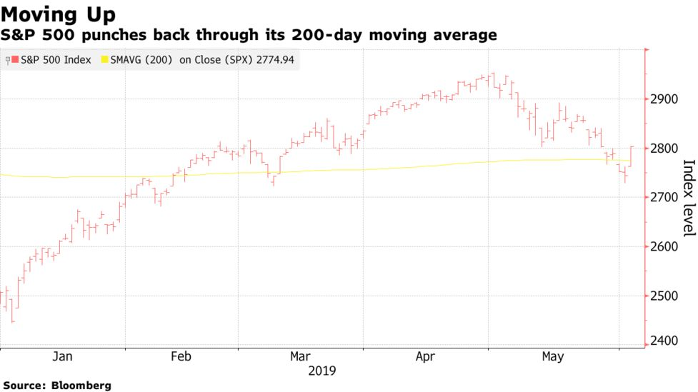Stock Market Today: Dow, S&P Live Updates for June 4, 2019 - Bloomberg