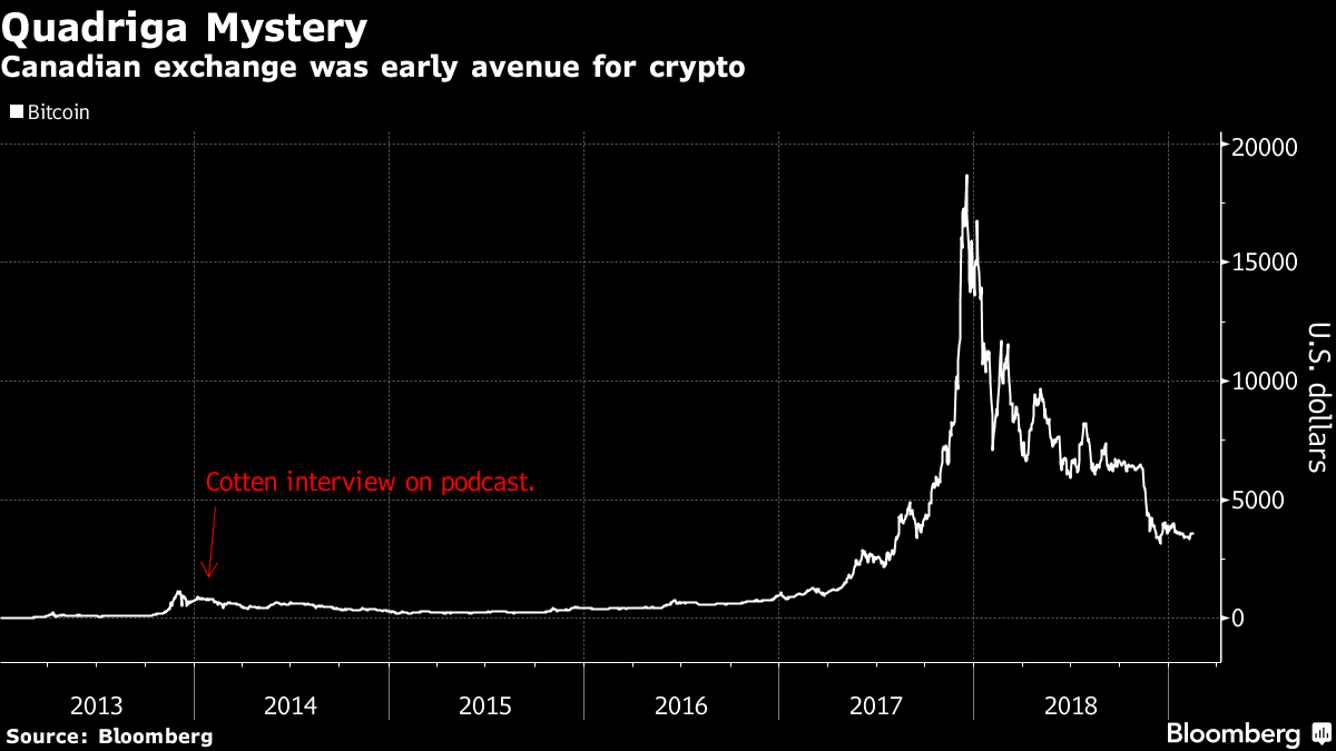 Quadriga's Late Founder Revealed Crypto Storage in Old Podcast