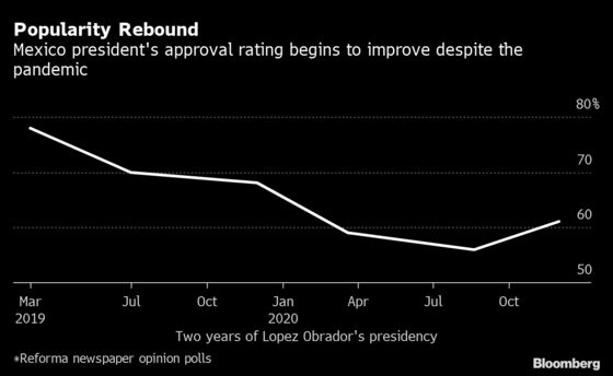 Mexico's AMLO Rises in Opinion Poll Despite Low Marks on Economy