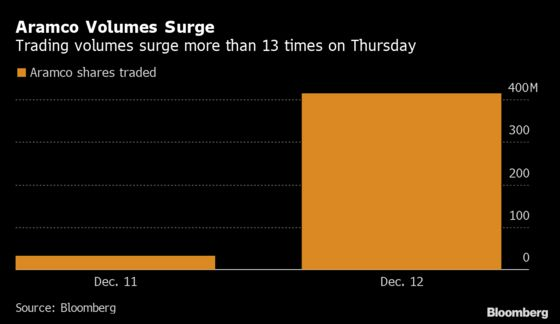 Aramco Closes Just Below $2 Trillion Goal in Second-Day Gain