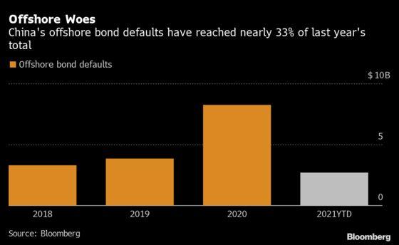 Tsinghua Unigroup Defaults Push Up China's 2021 Offshore Sum