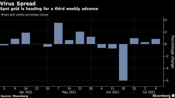 Gold Poised for Third Weekly Advance on Recovery Headwinds