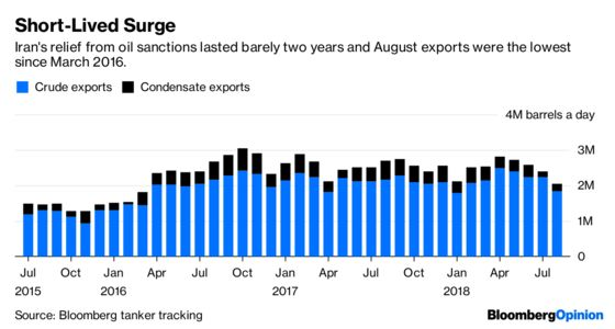 Iran Sanctions Are Fueling OPEC Tensions