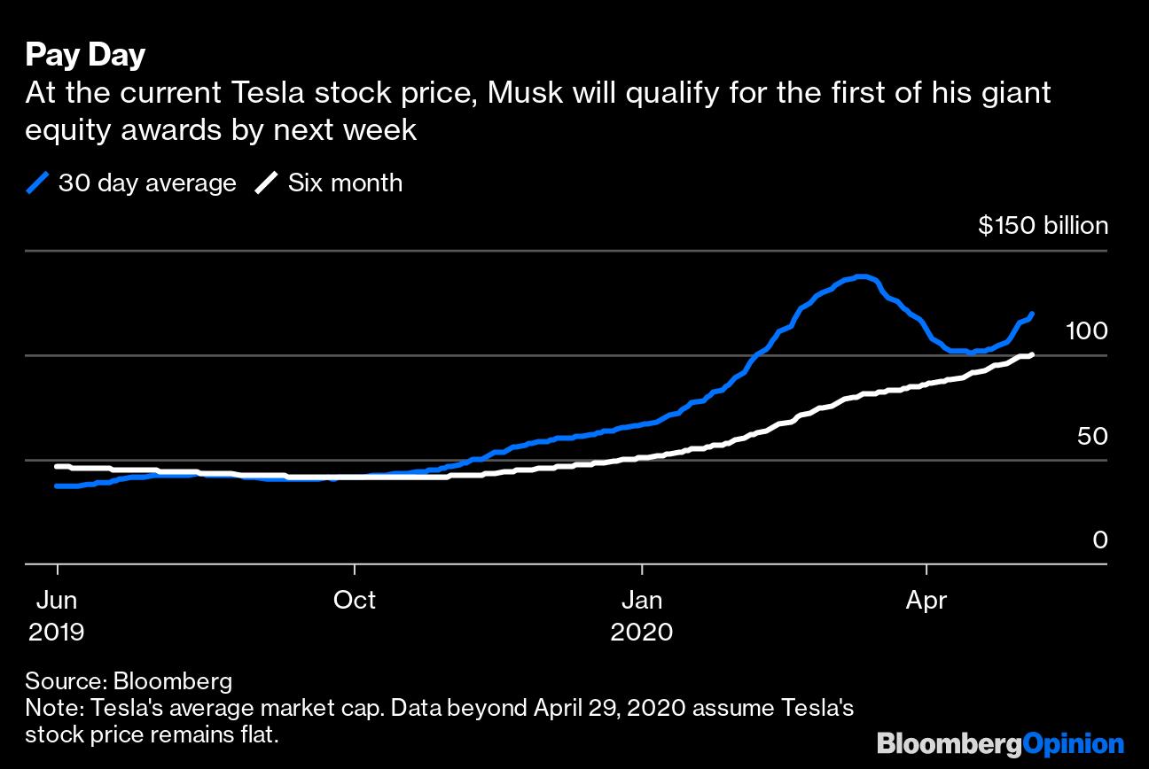 Elon Musk And Tesla Bulls Are So Over This Covid 19 Panic