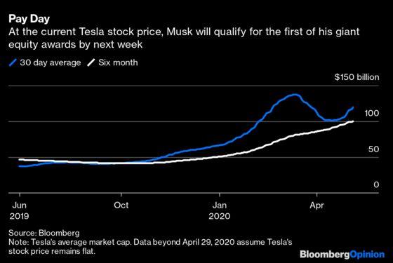 Elon Musk and Tesla Bulls Are So Over This Covid-19 Panic