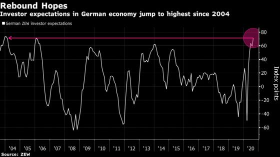 Investor Confidence in German Rebound Unexpectedly Strengthens