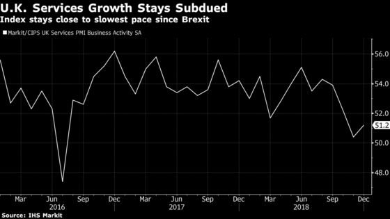 Soft Services Expansion Brings U.K. Economy Close to Stagnation