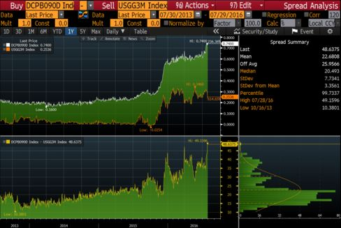 3-Month Commercial Paper Yield Versus Comparable U.S. Bill Rate