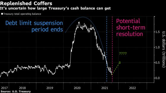 Debt-Limit Deal May Fail to Spur Bill-Supply Surge Market Craves