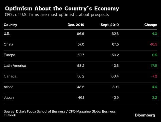 U.S. CFOs' Business Optimism Rises, Despite Recession Worries