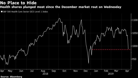 Health Stocks Crumble as Fears of 'Medicare for All'Snowball