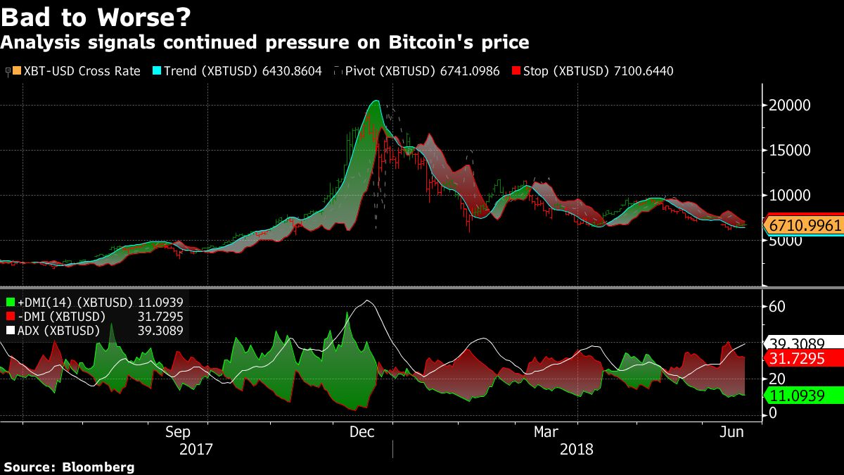 Trend Analysis Suggests Bitcoin's Bad Year Is About to Get Worse