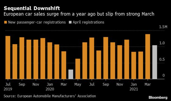 Europe New-Car Registrations Soar 256% From Pandemic Low Point