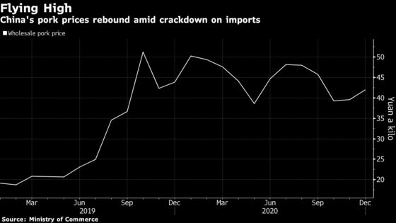 China Sees New Jump in Pork Prices as Imports Under Scrutiny