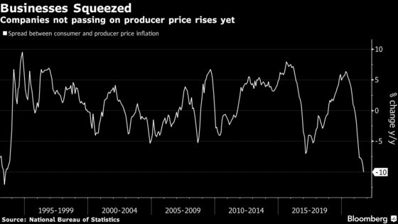 China's Producer Inflation at 26-Year High Adds to Global Risks