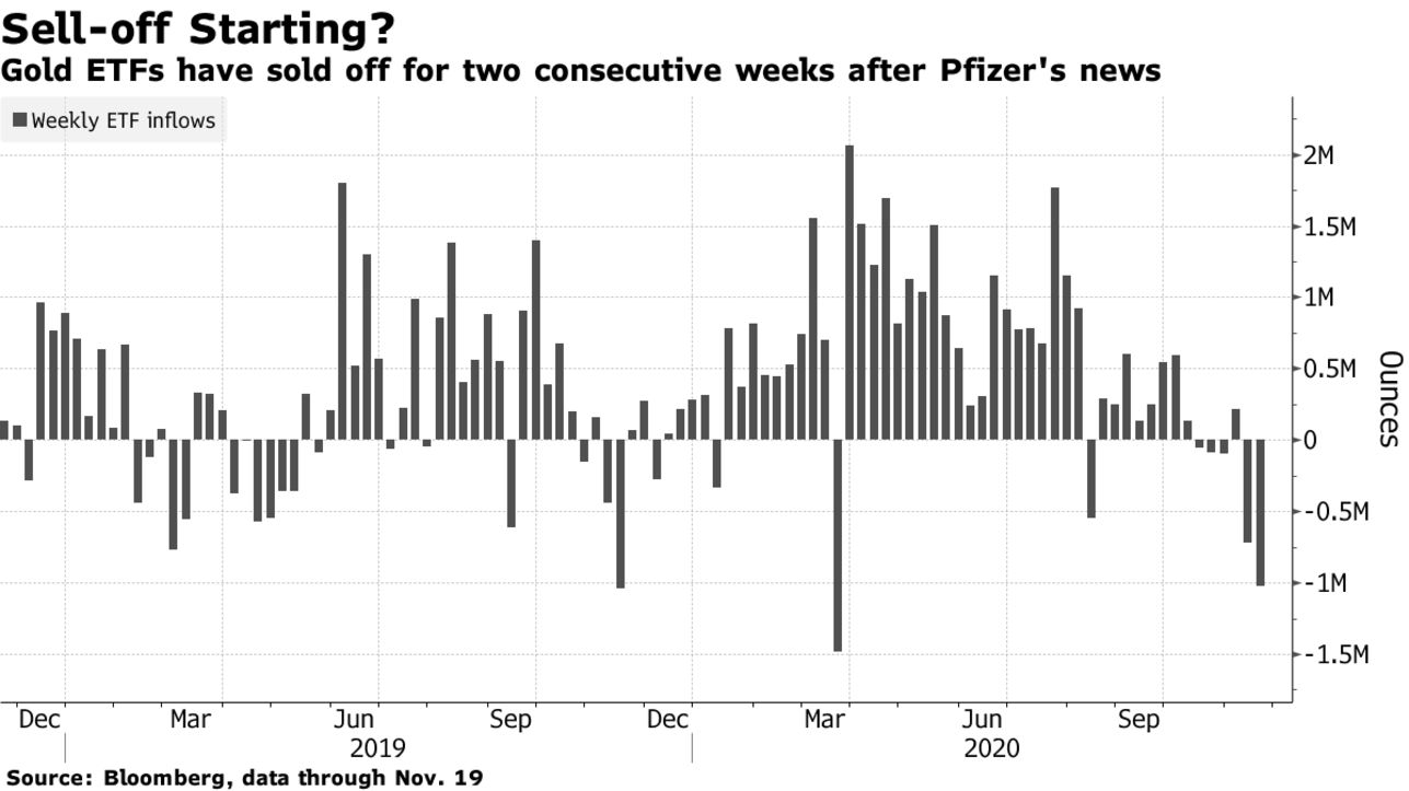 Gold ETFs have sold off for two consecutive weeks after Pfizer's news