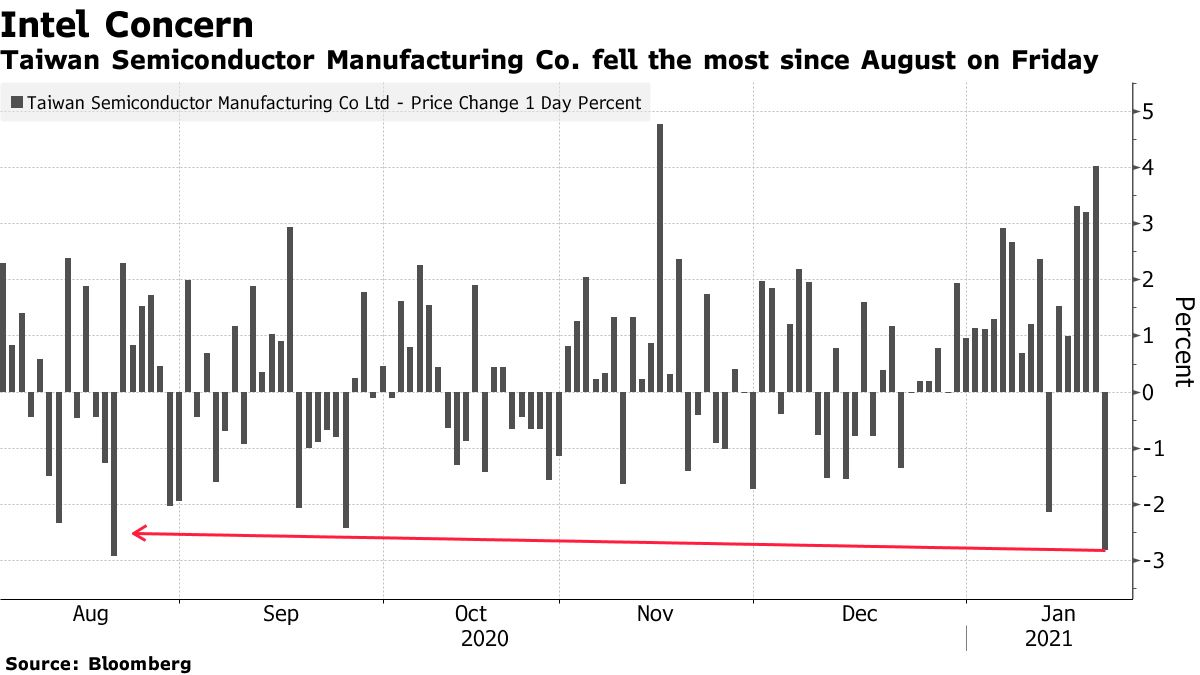 Taiwan Semiconductor Manufacturing Co.fell the most since August on Friday
