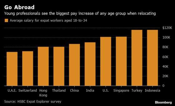 Move When You Are Young to Boost Your Salary Most