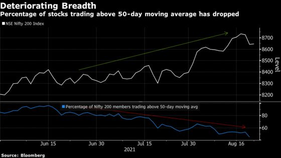Red-Hot India Market Rally Is Relying On Fewer And Fewer Stocks
