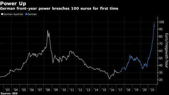 Fast Green Deal Could Help EU Tackle Energy Crunch: Bruegel