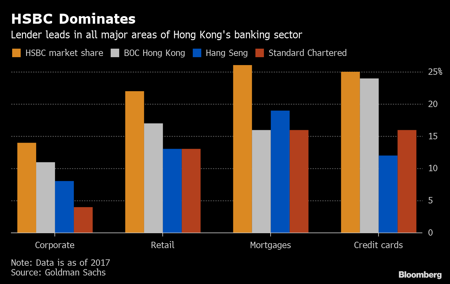 HSBC's Dominance in Hong Kong Is Juicy Target for Virtual Banks