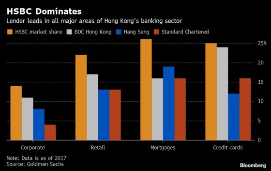 HSBC Built a FinancialFortress Around Hong Kong. Now ItFaces Its Biggest Threat in Years