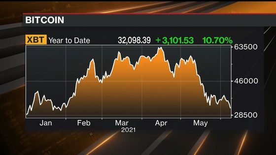 Byron Wien Sticks to 4,500 Target for S&P 500, Shuns Bitcoin