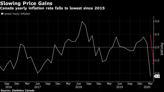 Inflation in Canada Slows to Lowest since 2015 on Oil Glut