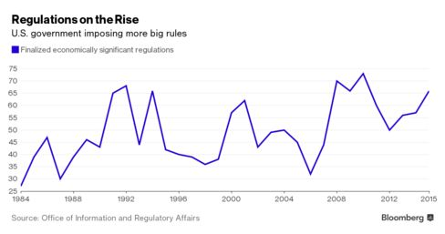 The number of economically significant regulations passed by U.S. has been increasing.